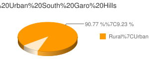 South Garo Hills census population
